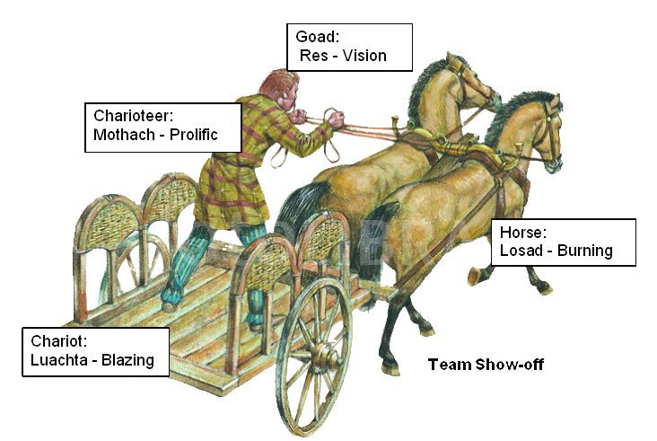 """Team Show-Off: Charioteer = Mothach - """"Prolific""""; Chariot = Luachta - """"Blazing""""; Goad = Res - """"Vision""""; Horse = Losad - """"Burning"""""""