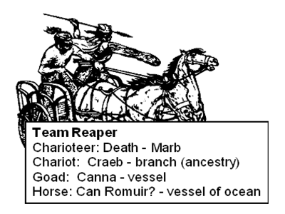 """Team Reaper: Charioteer = Morb - """"Death""""; Chariot = Craeb - """"Branch"""" (ancestry); Goad = Canna - """"Vessel""""; Horse = Can Romuir - """"Vessel of Ocean"""""""