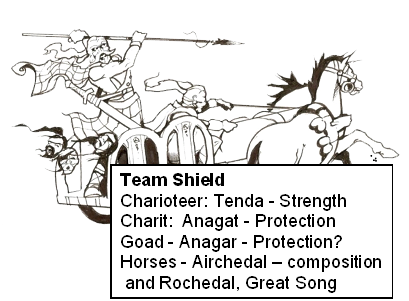 "Team Shield: Charioteer = Tenda - ""Strength""; Chariot = Anagat - ""Protection""; Goad = Anagar - ""Protection""; Horses = Airchedal - ""Composition"" & Rochedal - ""Great Song"""