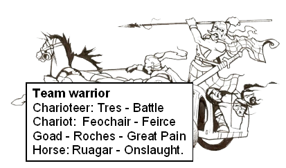 "Team Warrior: Charioteer = Tres - ""Battle""; Chariot = Feochair - ""Fierce""; Goad = Roches - ""Great Pain""; Horse = Ruagar - ""Onslaught"""
